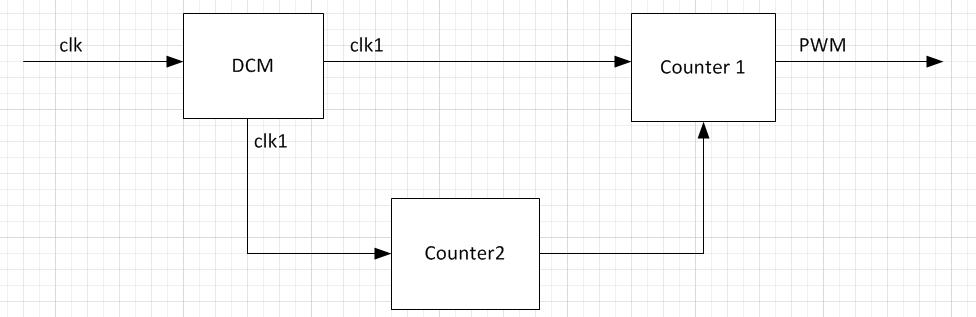 Thiết kế bộ điều chế xung PWM bằng ngôn ngữ VHDL - Điện tử Việt Nam